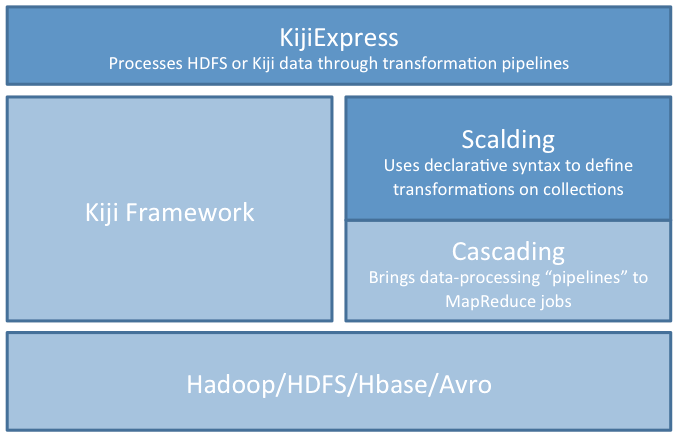 Scala-Scalding-Cascading-Hadoop-Stack